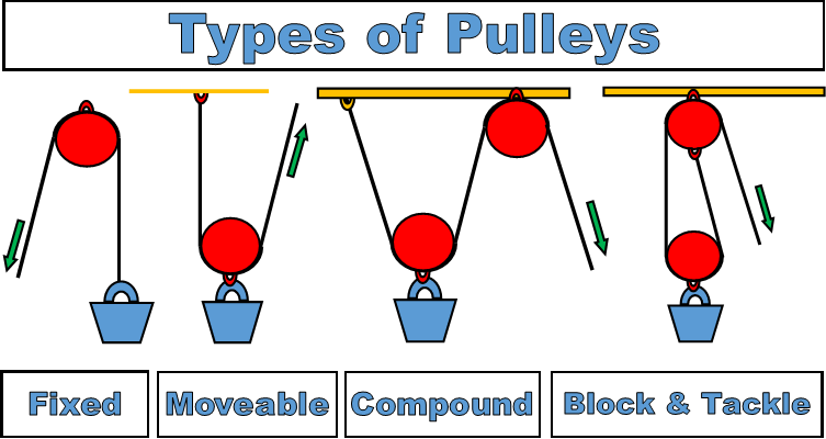 types-of-pulleys